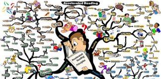 Jak sporządzić mapę myśli