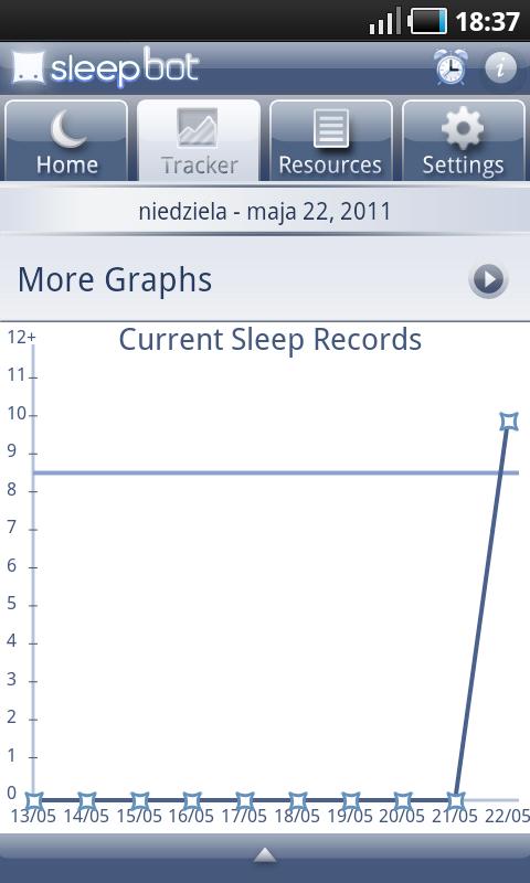 Sleep Bot Tracker Log - wykres