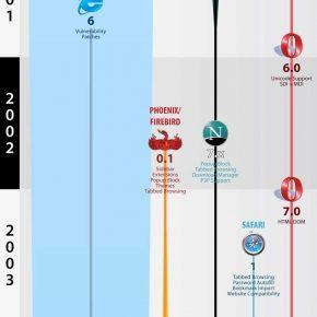 Infografika: historia rozwoju przeglądarek WWW