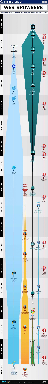 Infografika. Przeglądarki WWW - historia rozwoju - Lifehacker