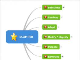 Skrótowiec SCAMPER zawiera początkowe litery angielskich słów, dzięki którym będziemy mogli popatrzeć inaczej na zadanie i łatwo je rozwiązać - Lifehacker