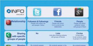 Infografika Twitter vs. Facebook vs. Google+