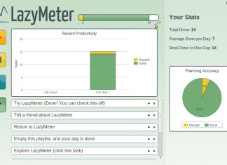LazyMeter - wykres