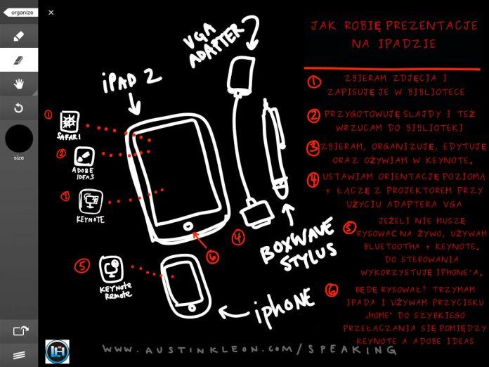 Przydatna infografika - Austin Kleon - Jak robić prezentacje na iPadzie