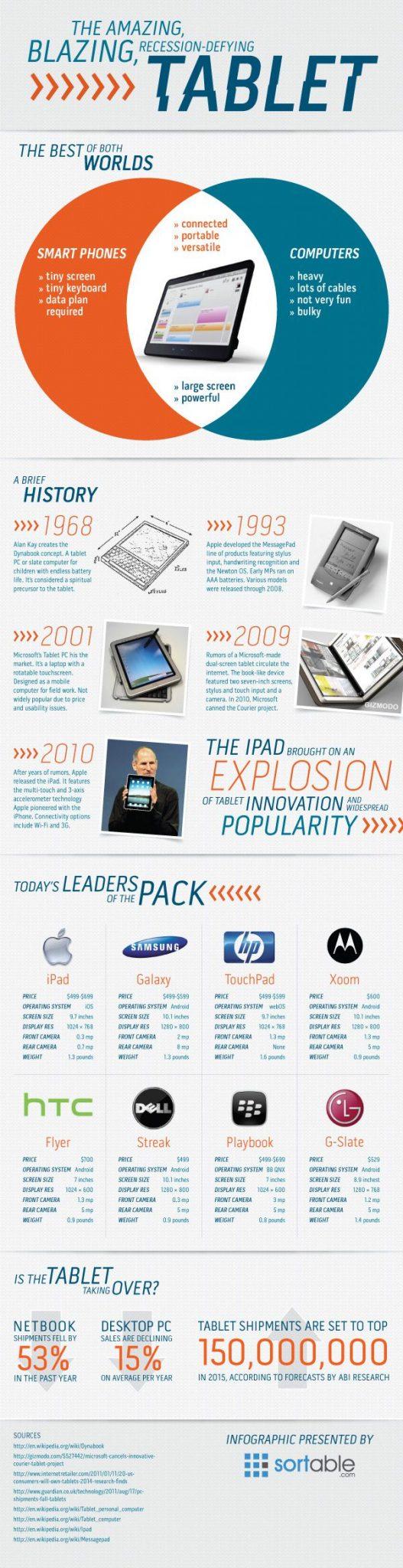 Infografika Ten fantastyczny odporny na recesję tablet