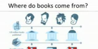 Wideo: Czego nauczyliśmy się z 5 milionów książek - TED