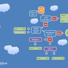 GTD workflow doprowadzanie spraw do końca (diagram)
