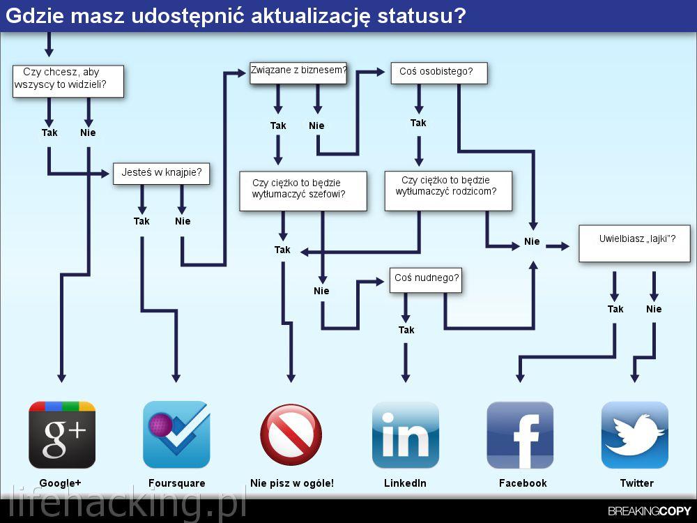 Gdzie opublikować nowy status - Google+ Foursquare LinkedIn Facebook Twitter