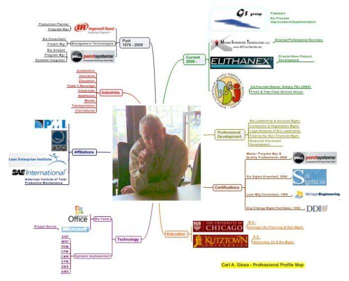 Carl Giosa - CV mindmap