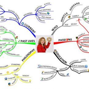 Jennifer Goddard - CV mindmap