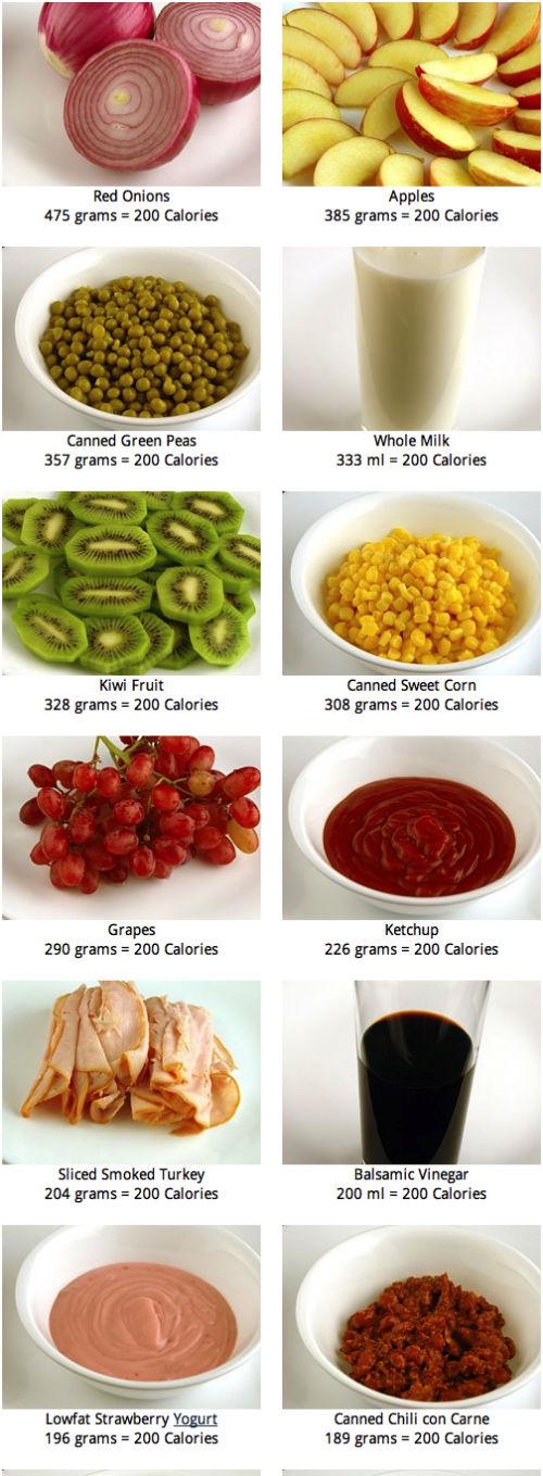 Porównanie produktów - wszystko po 200 kcal 2