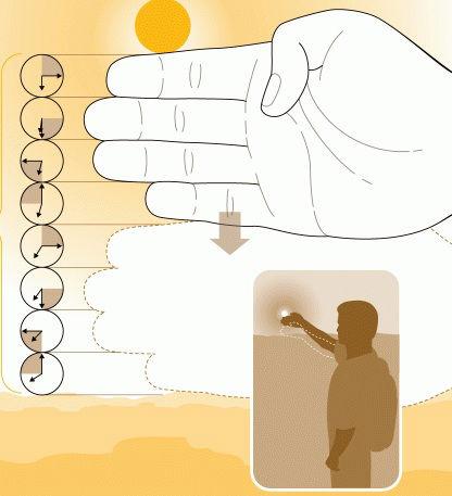 Obliczamy przy pomocy palców ile czasu zostało do zachodu słońca big