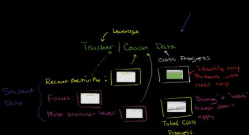 Założyciel Khan Academy - Jak wideo może odmienić edukację