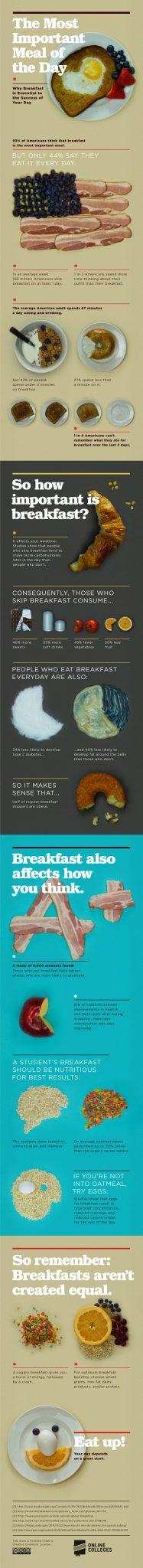Infografika: Dlaczego śniadanie jest najważniejszym posiłkiem dnia