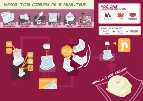Jak zrobić lody w 5 minut