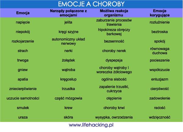 Psychosomatyka chorób: efekt niewypowiedzianych emocji