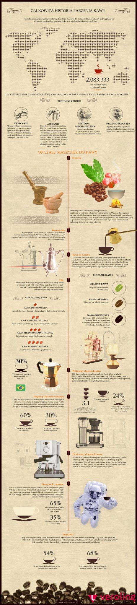 Historia parzenia kawy