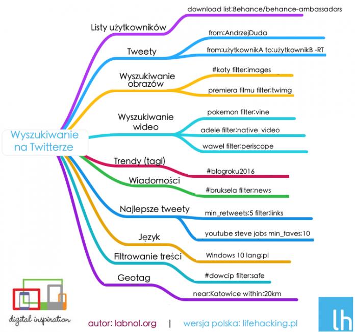 PL Best Twitter Search Tricks Infografika Zaawansowane wyszukiwanie na Twitterze poziom ekspert