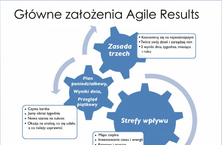 Agile Results usuwa bugi systemu GTD Davida Allena