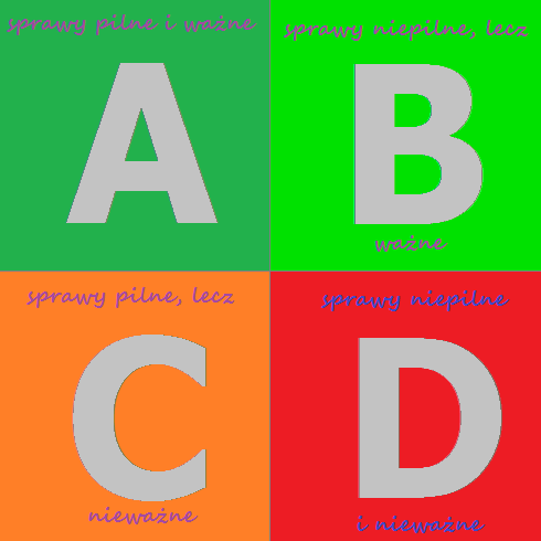 Zarządzanie czasem - 4 kwadraty - kategorie