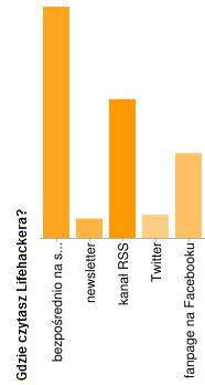 Ankieta - Lifehacker - Gdzie czytasz Lifehackera