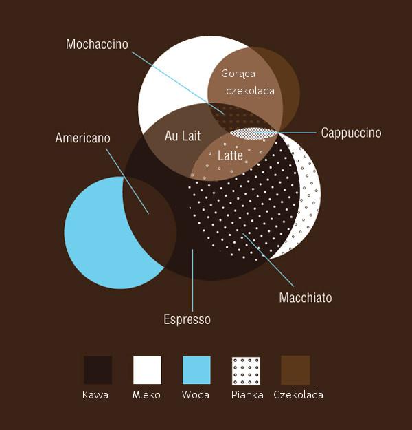 Infografika: Ile jest kawy w Twoim napoju kawowym?