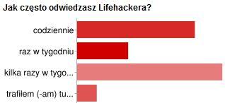 Ankieta - Lifehacker - Jak często odwiedzasz Lifehackera