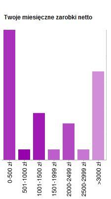Ankieta - Lifehacker - Twoje miesięczne zarobki netto