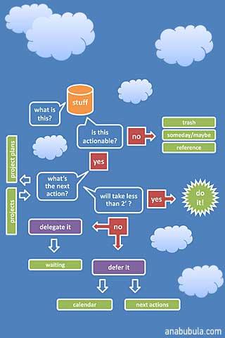 GTD Workflow -  diagram dla iPhone 4