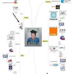 Achraf Souk - CV mindmap