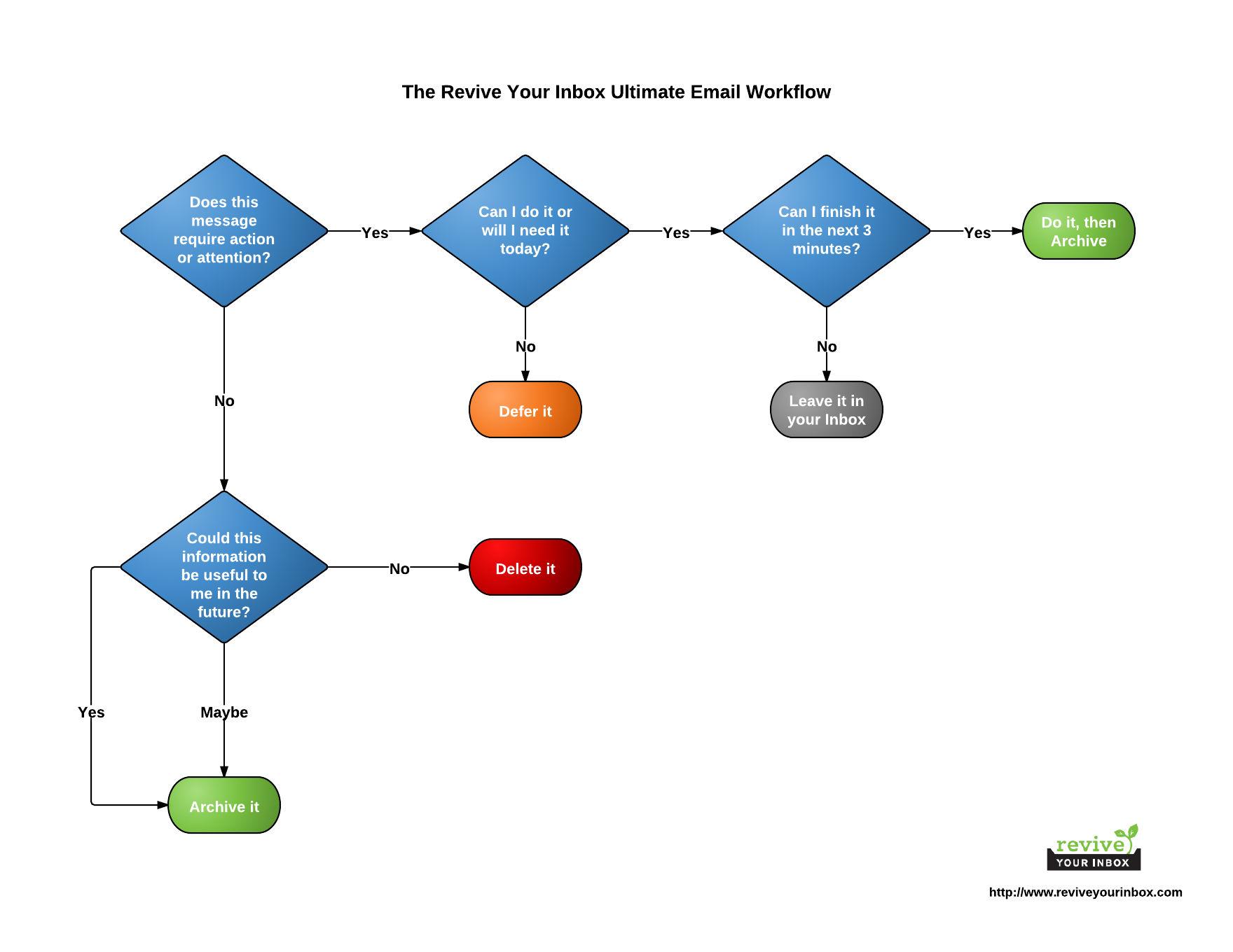 Email workflow - zarządzanie mailami (workflow)