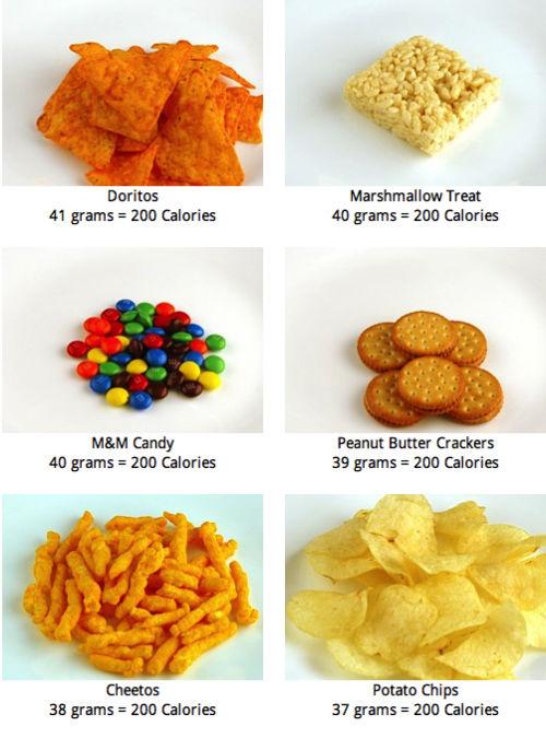 Porównanie produktów - wszystko po 200 kcal 3