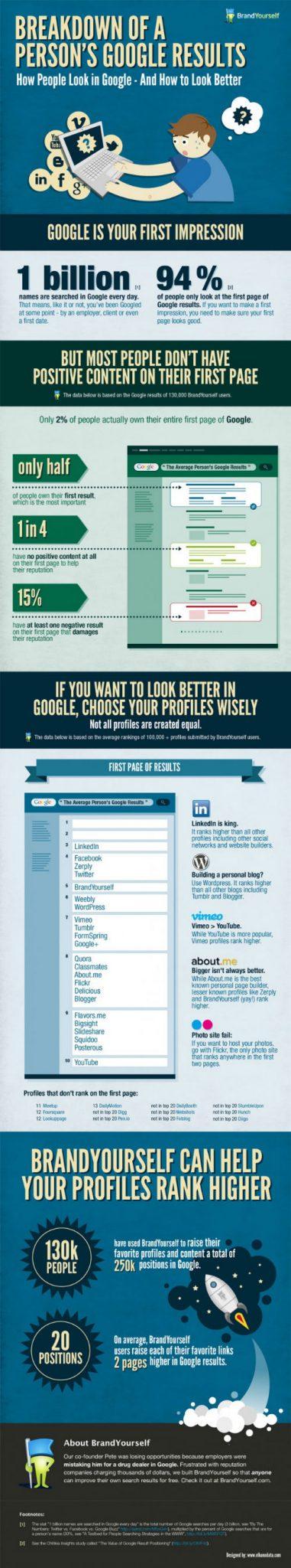 Infografika - Jak wypromować siebie jako solidną markę