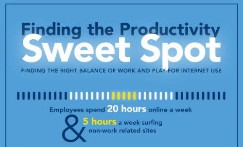 [Infografika] Czuły punkt produktywności (zajawka)