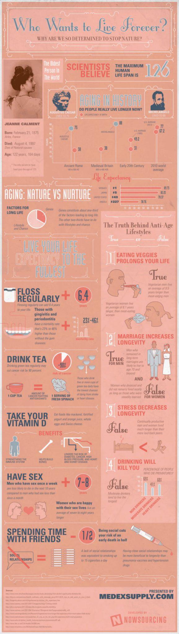 Infografika - Przyzwyczajenia, dzięki którym możemy żyć dłużej