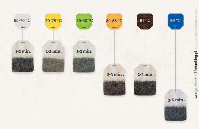 Herbaciane porady - Ile minut parzyć białą, żółtą, zieloną, ulung, czarną i ziołową herbatę